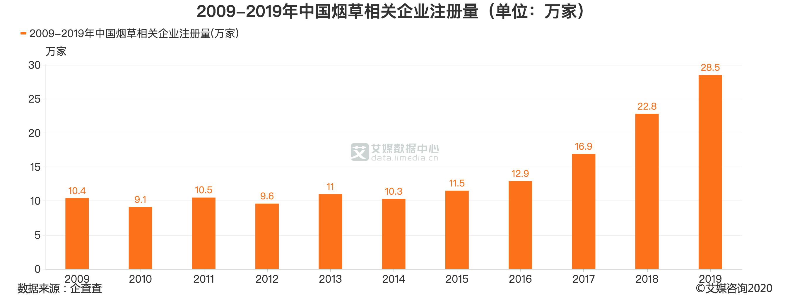 2020年5月中国烟草相关企业地区注册量TOP10(单位:万家)