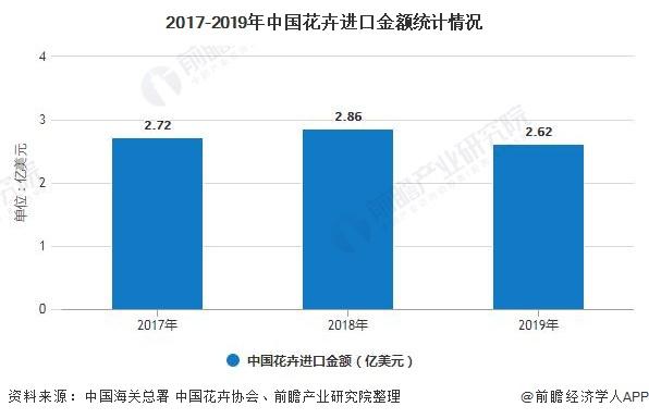 2017-2019年中国花卉进口金额统计情况