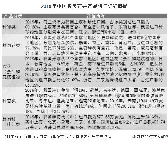 2019年中国各类花卉产品进口详细情况
