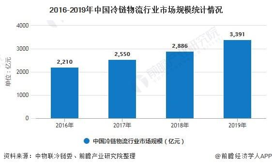 2016-2019年中国冷链物流行业市场规模统计情况
