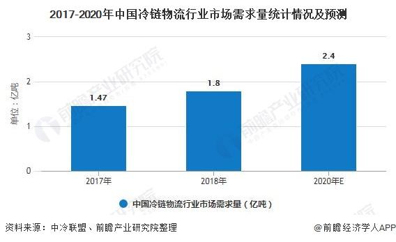 2017-2020年中国冷链物流行业市场需求量统计情况及预测
