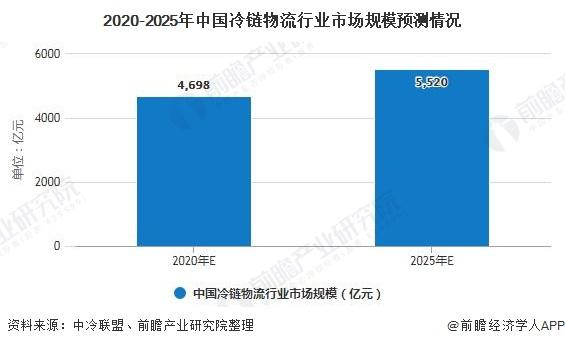 2020-2025年中国冷链物流行业市场规模预测情况