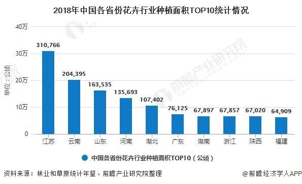 2018年中国各省份花卉行业种植面积TOP10统计情况