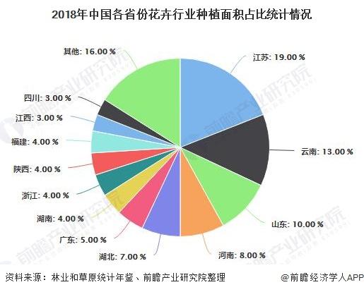 2018年中国各省份花卉行业种植面积占比统计情况