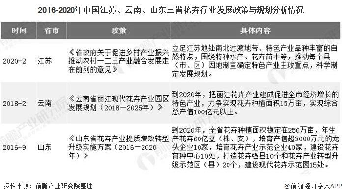 2016-2020年中国江苏、云南、山东三省花卉行业发展政策与规划分析情况