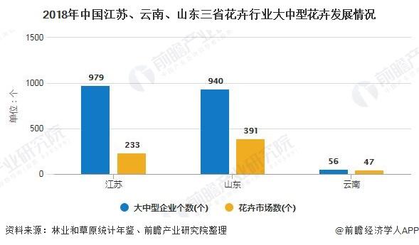 2018年中国江苏、云南、山东三省花卉行业大中型花卉发展情况