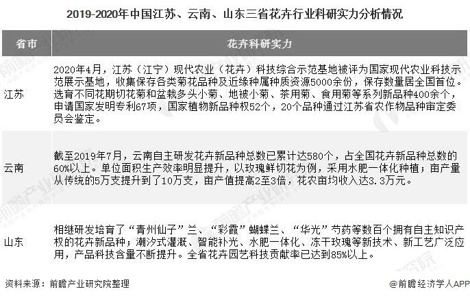 2019-2020年中国江苏、云南、山东三省花卉行业科研实力分析情况