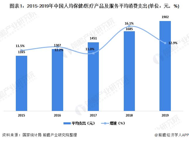 图表1:2015-2019年中国人均保健/医疗产品及服务平均消费支出(单位:元,%)