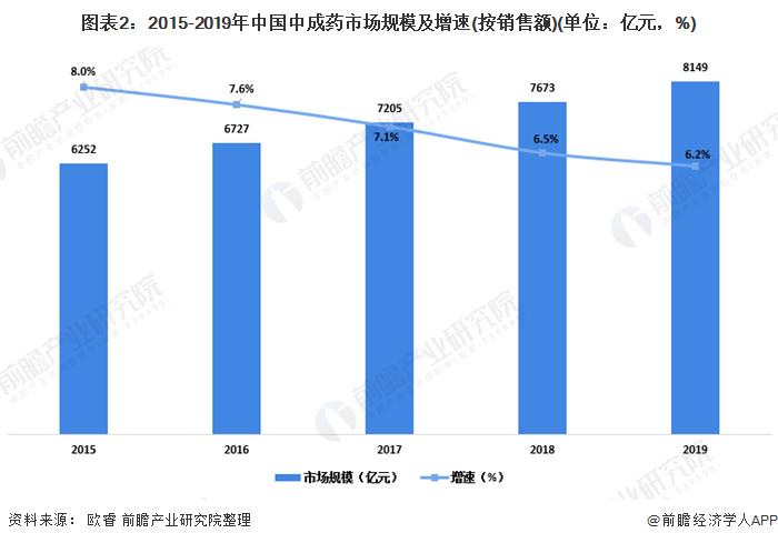 图表2:2015-2019年中国中成药市场规模及增速(按销售额)(单位:亿元,%)