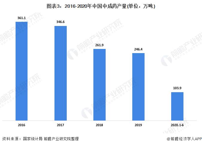 图表3:2016-2020年中国中成药产量(单位:万吨)
