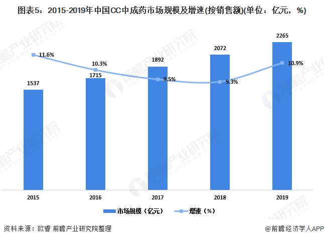 图表5:2015-2019年中国CC中成药市场规模及增速(按销售额)(单位:亿元,%)