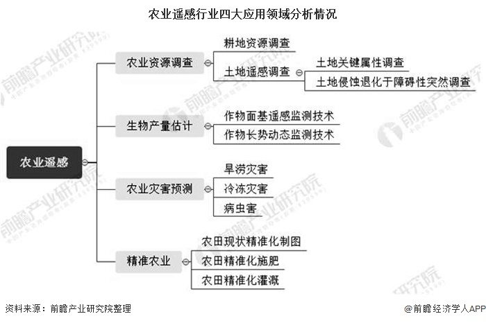 农业遥感行业四大应用领域分析情况