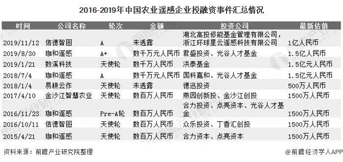 2016-2019年中国农业遥感企业投融资事件汇总情况