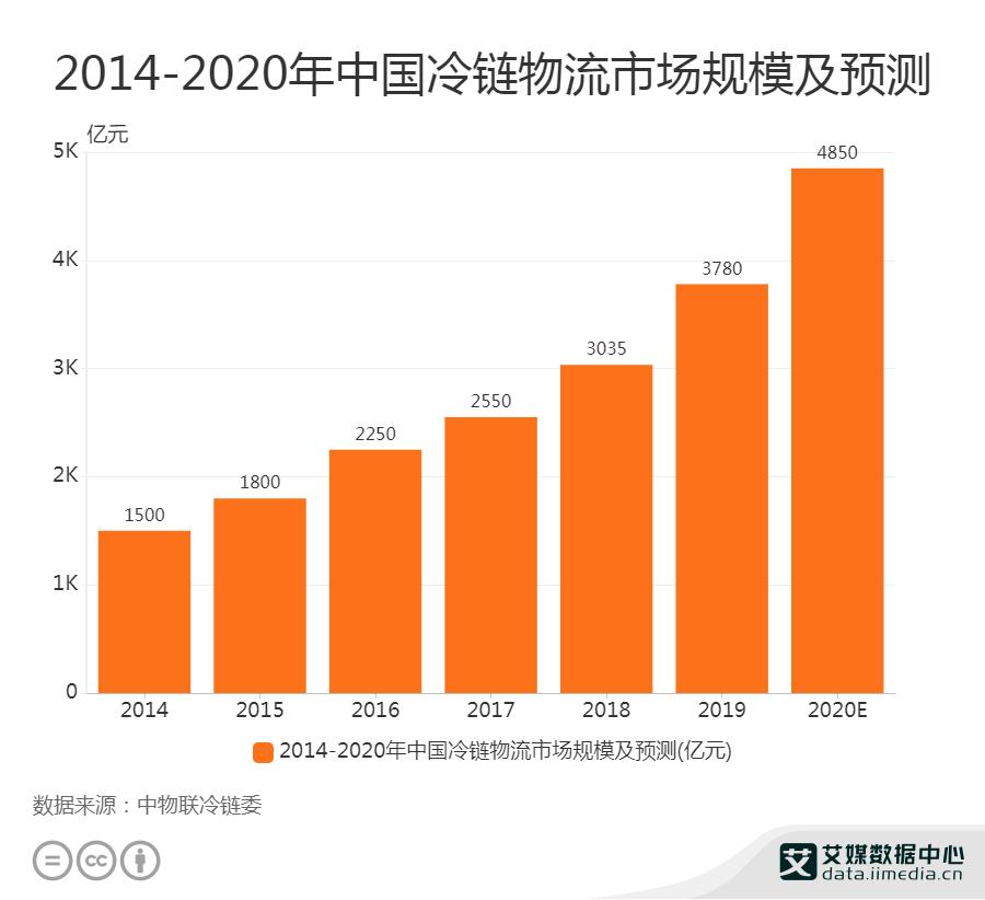 2014-2020年中国冷链物流市场规模及预测