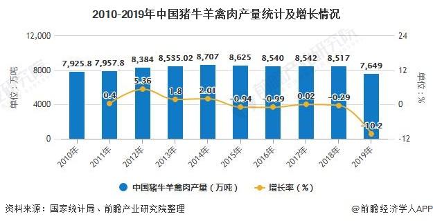 2010-2019年中国猪牛羊禽肉产量统计及增长情况