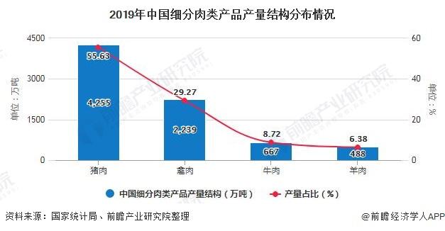 2019年中国细分肉类产品产量结构分布情况