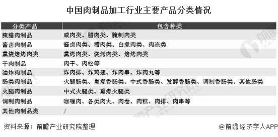 中国肉制品加工行业主要产品分类情况