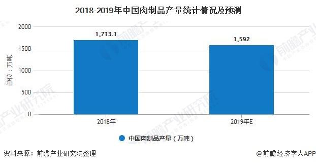 2018-2019年中国肉制品产量统计情况及预测