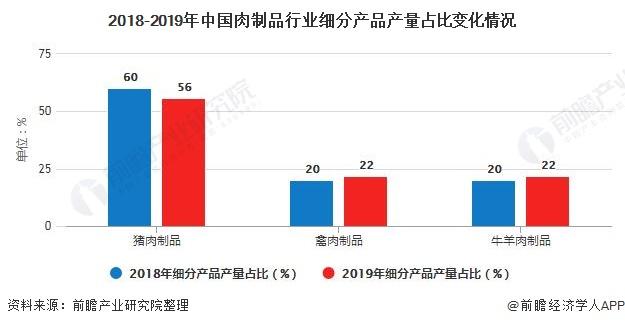 2018-2019年中国肉制品行业细分产品产量占比变化情况