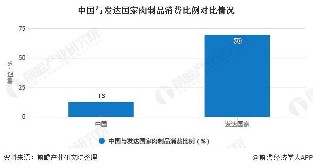 中国与发达国家肉制品消费比例对比情况