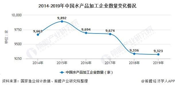 2014-2019年中国水产品加工企业数量变化情况