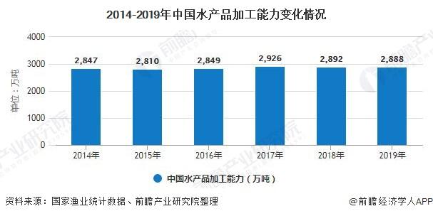 2014-2019年中国水产品加工能力变化情况