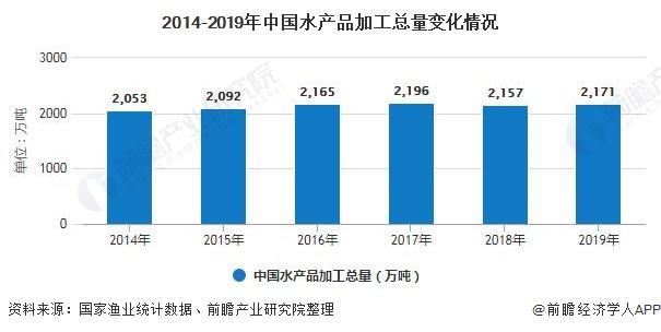 2014-2019年中国水产品加工总量变化情况