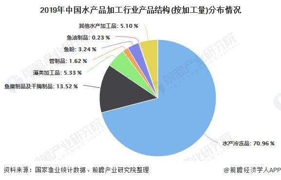 2019年中国水产品加工行业产品结构(按加工量)分布情况