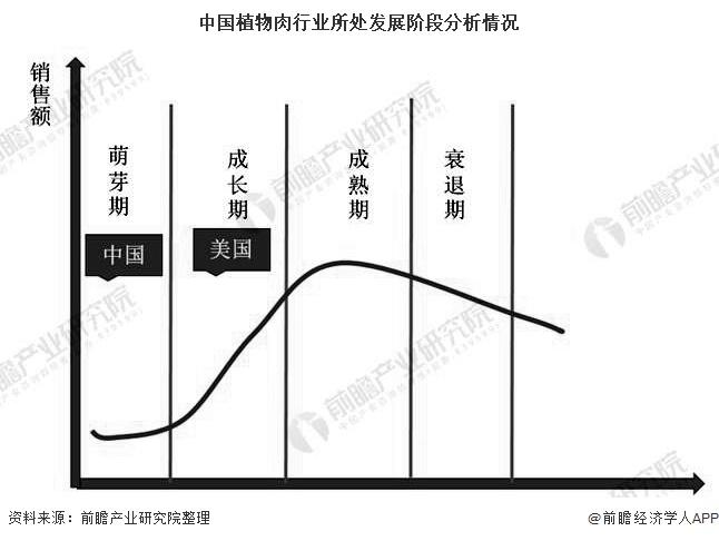 中国植物肉行业所处发展阶段分析情况