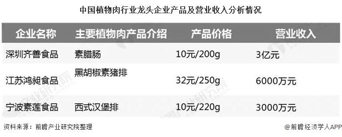 中国植物肉行业龙头企业产品及营业收入分析情况