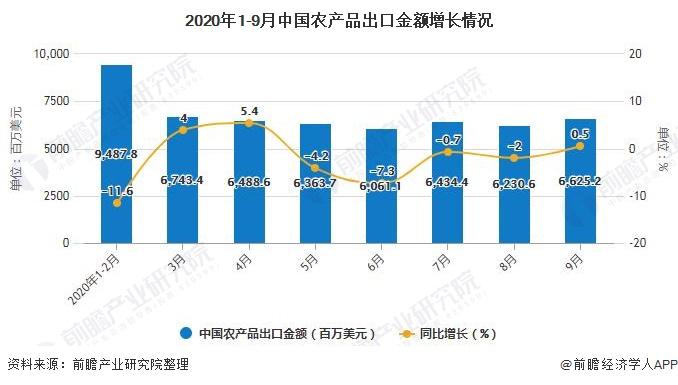 2020年1-9月中国农产品出口金额增长情况
