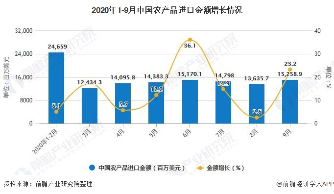 2020年1-9月中国农产品进口金额增长情况