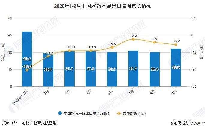 2020年1-9月中国水海产品出口量及增长情况
