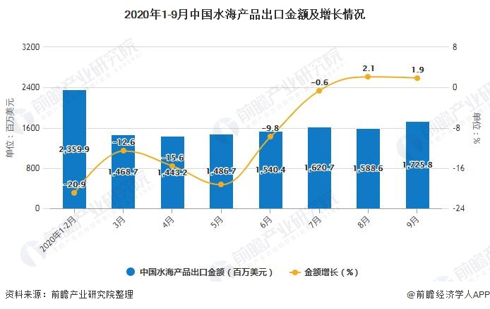 2020年1-9月中国水海产品出口金额及增长情况