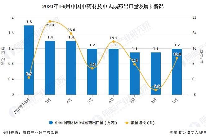 2020年1-9月中国中药材及中式成药出口量及增长情况