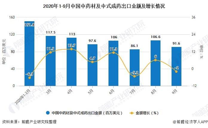 2020年1-9月中国中药材及中式成药出口金额及增长情况