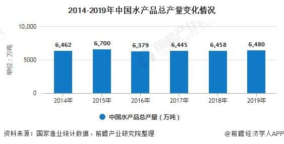 2014-2019年中国水产品总产量变化情况
