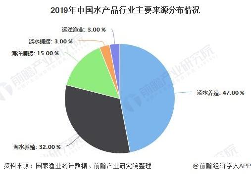 2019年中国水产品行业主要来源分布情况