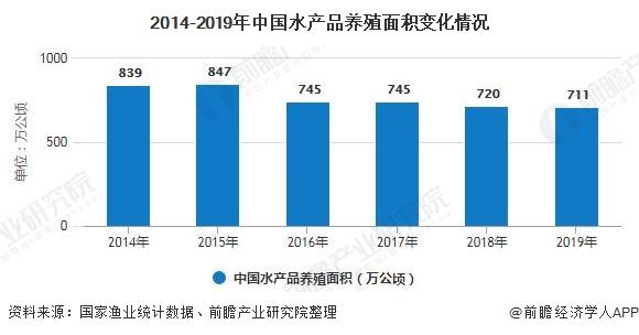 2014-2019年中国水产品养殖面积变化情况