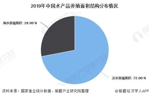 2019年中国水产品养殖面积结构分布情况
