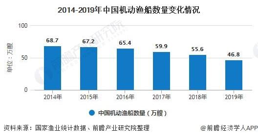 2014-2019年中国机动渔船数量变化情况