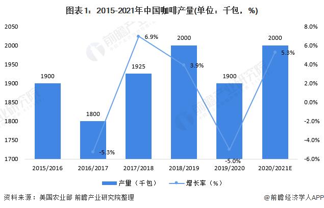 图表1:2015-2021年中国咖啡产量(单位:千包,%)