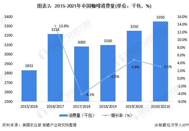 图表2:2015-2021年中国咖啡消费量(单位:千包,%)