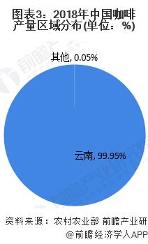 图表3:2018年中国咖啡产量区域分布(单位:%)