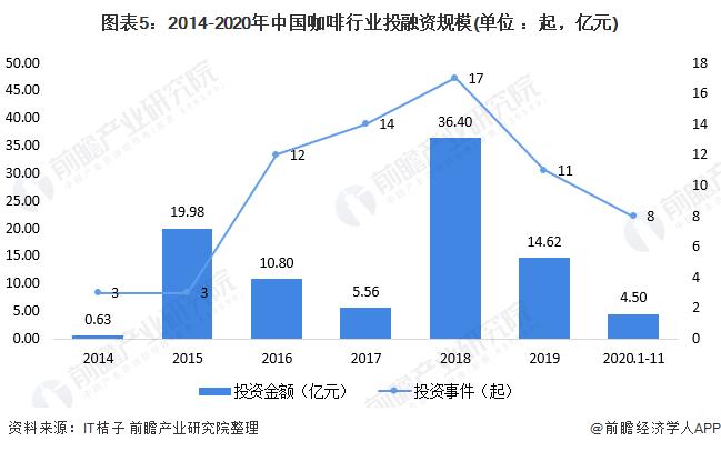 图表5:2014-2020年中国咖啡行业投融资规模(单位 :起,亿元)