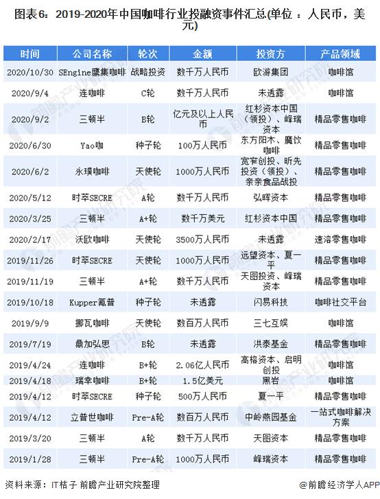 图表6:2019-2020年中国咖啡行业投融资事件汇总(单位 :人民币,美元)