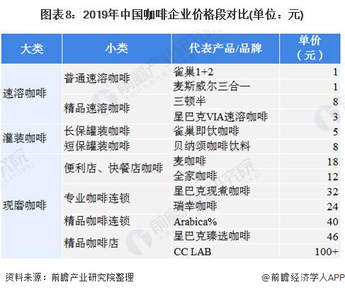 图表8:2019年中国咖啡企业价格段对比(单位:元)