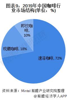 图表9:2019年中国咖啡行业市场结构(单位:%)