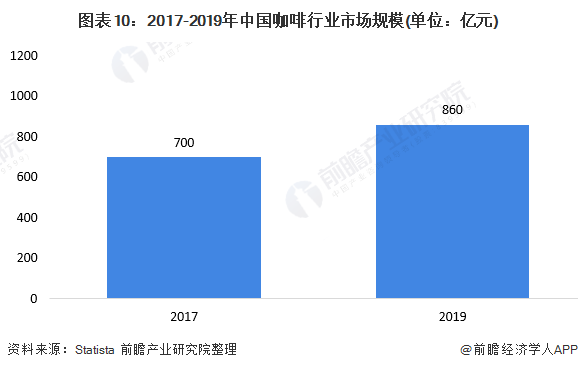 图表10:2017-2019年中国咖啡行业市场规模(单位:亿元)