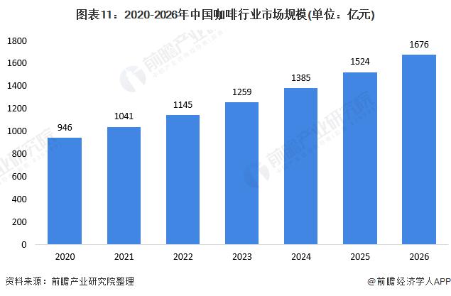 图表11:2020-2026年中国咖啡行业市场规模(单位:亿元)